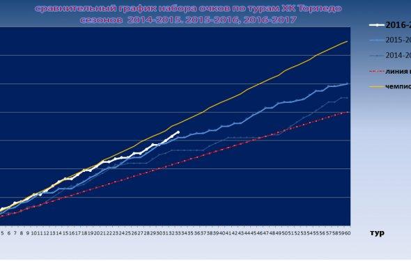 График набора очков ХК Торпедо